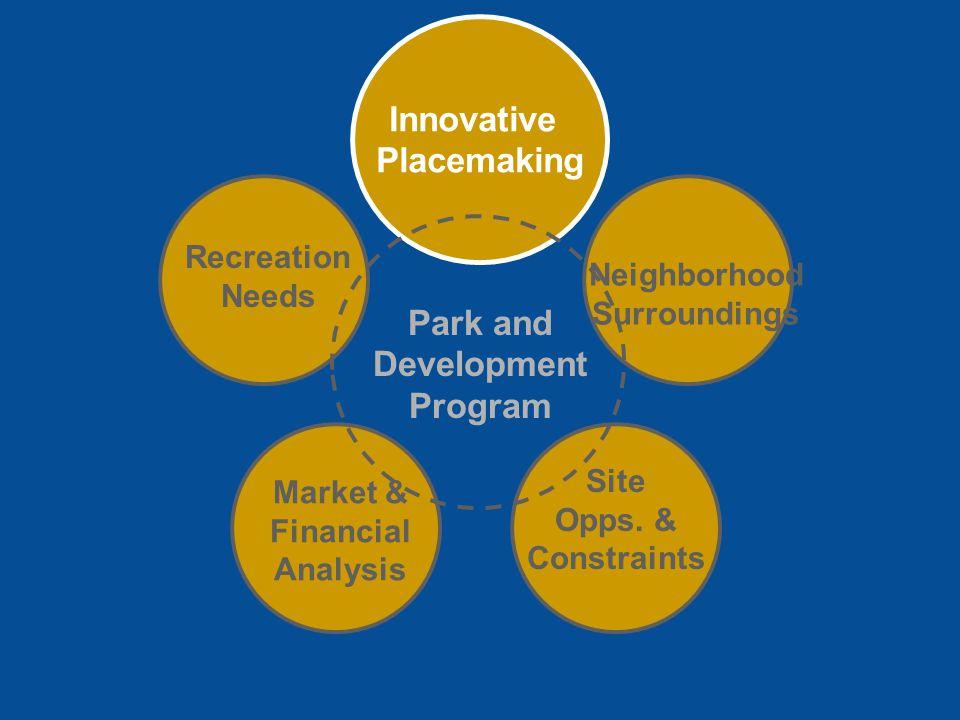 Park and Development Program Recreation Needs Market & Financial Analysis Site Opps.