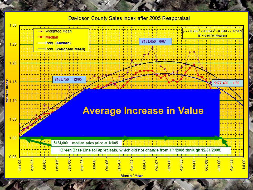 Sales index Average Increase in Value $181,650– 6/07 $168,750 – 12/05 $177,400 – 1/09 $154,000 – median sales price at 1/1/05 Green Base Line for appr