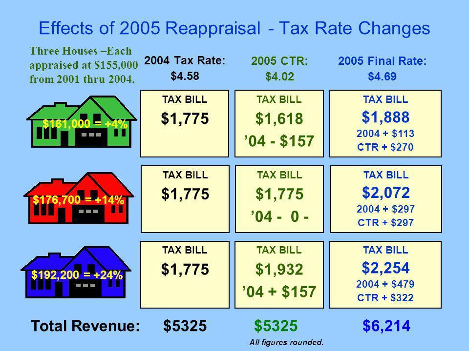 Effects of 2005 Reappraisal - Tax Rate Changes 2004 Tax Rate: $4.58 2005 Final Rate: $4.69 2005 CTR: $4.02 $176,700 = +14% TAX BILL $1,775 TAX BILL $2