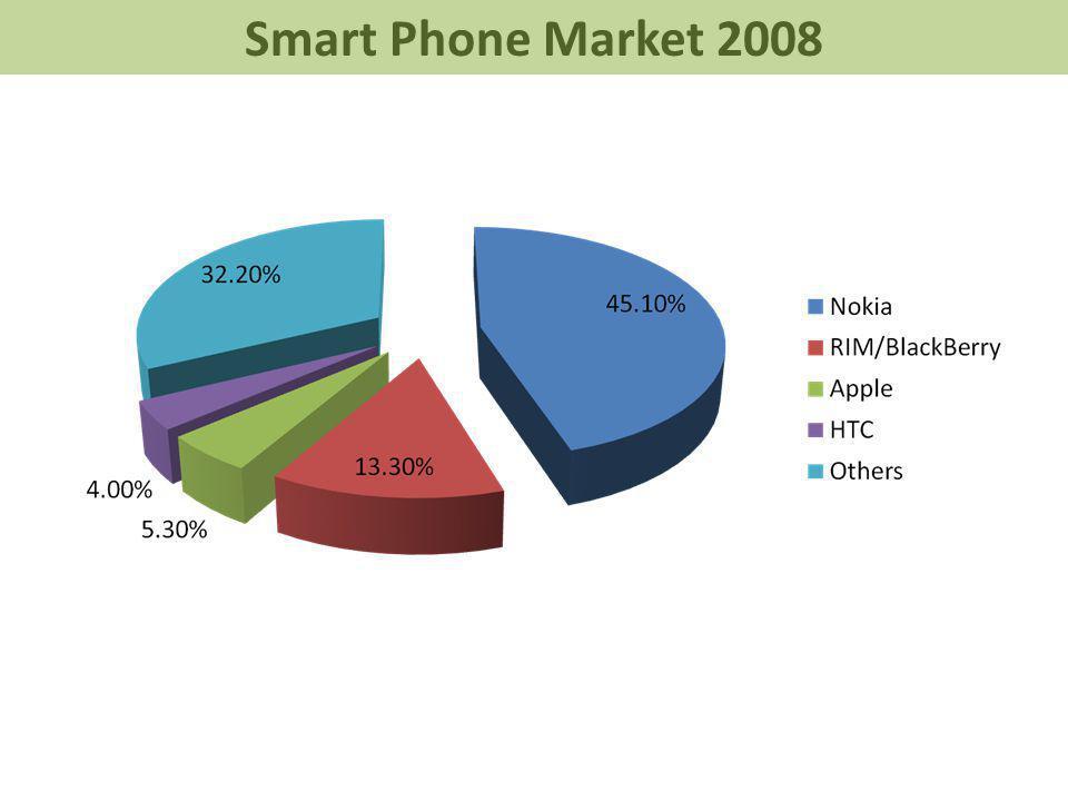 Smart Phone Market 2008