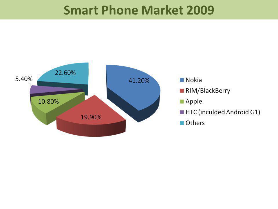 Smart Phone Market 2009