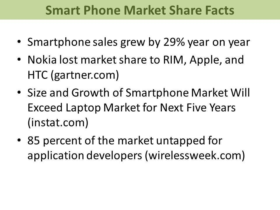 Smartphone sales grew by 29% year on year Nokia lost market share to RIM, Apple, and HTC (gartner.com) Size and Growth of Smartphone Market Will Exceed Laptop Market for Next Five Years (instat.com) 85 percent of the market untapped for application developers (wirelessweek.com) Smart Phone Market Share Facts