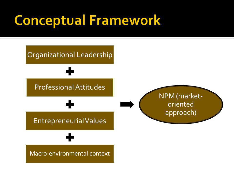 Organizational Leadership Professional Attitudes Entrepreneurial Values Macro-environmental context NPM (market- oriented approach)