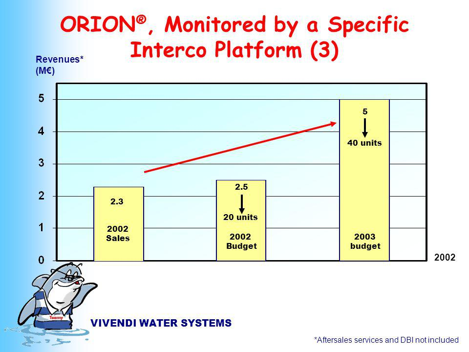 VIVENDI WATER SYSTEMS ORION ®, Monitored by a Specific Interco Platform (3) *Aftersales services and DBI not included Revenues* (M) 2002 Sales 2002 Budget 2003 budget 2.3 5 40 units 2.5 20 units