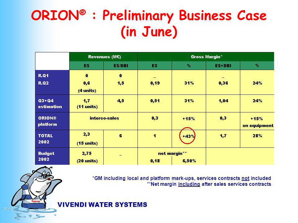 VIVENDI WATER SYSTEMS ORION ® : Preliminary Business Case (in June) *GM including local and platform mark-ups, services contracts not included **Net margin including after sales services contracts