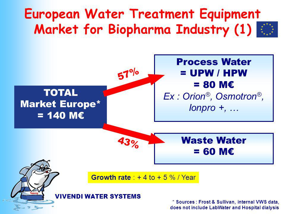 VIVENDI WATER SYSTEMS European Water Treatment Equipment Market for Biopharma Industry (1) TOTAL Market Europe* = 140 M Process Water = UPW / HPW = 80 M Ex : Orion ®, Osmotron ®, Ionpro +, … Growth rate : + 4 to + 5 % / Year * Sources : Frost & Sullivan, internal VWS data, does not include LabWater and Hospital dialysis Waste Water = 60 M 57% 43%