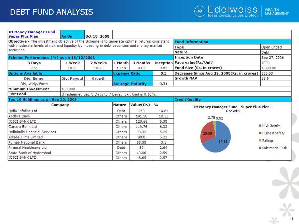 DEBT FUND ANALYSIS 11