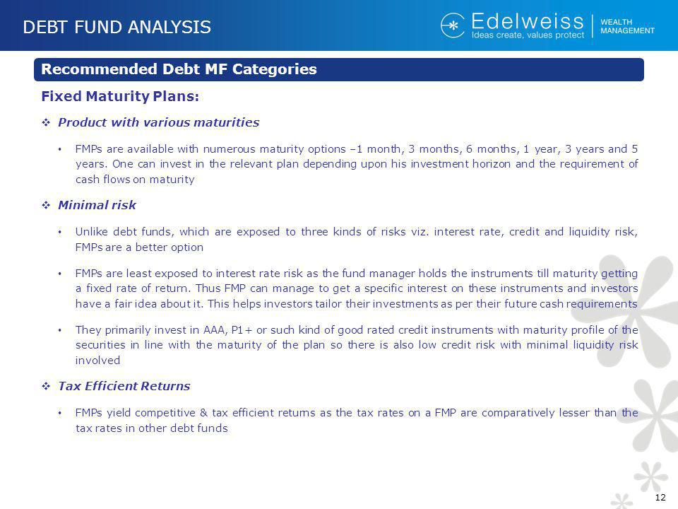 DEBT FUND ANALYSIS Recommended Debt MF Categories Fixed Maturity Plans: Product with various maturities FMPs are available with numerous maturity options –1 month, 3 months, 6 months, 1 year, 3 years and 5 years.