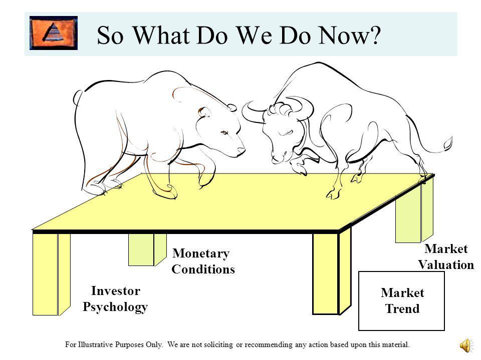 Investor Psychology Monetary Conditions Market Valuation Market Trend Jeff Hays President Hays Advisory, LLC