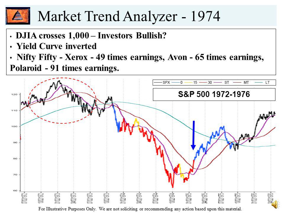 Market Trend Analyzer – 1929 Excessive Margin! Extremely Overvalued - P/E ratio of 32.6 For Illustrative Purposes Only. We are not soliciting or recom