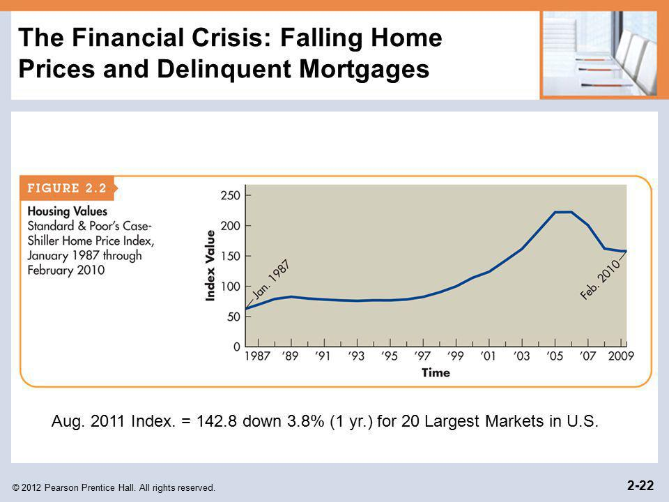 © 2012 Pearson Prentice Hall. All rights reserved. 2-22 The Financial Crisis: Falling Home Prices and Delinquent Mortgages Aug. 2011 Index. = 142.8 do