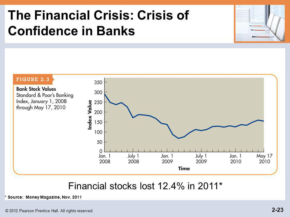 © 2012 Pearson Prentice Hall. All rights reserved. 2-23 The Financial Crisis: Crisis of Confidence in Banks Financial stocks lost 12.4% in 2011* * Sou