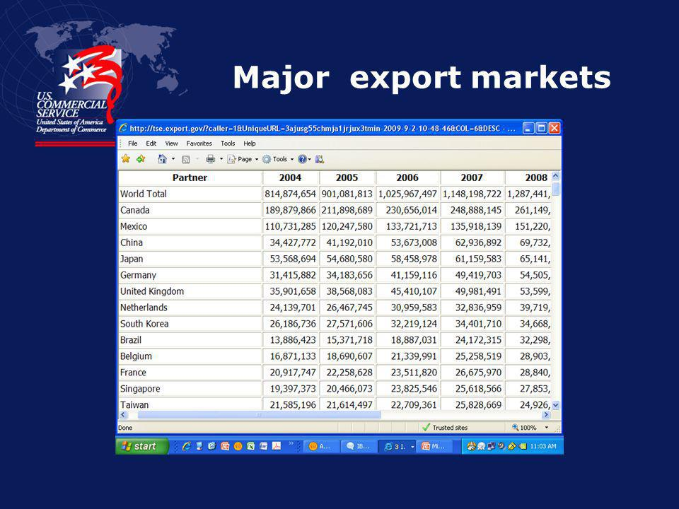Challenge 264,000 Exporters 54% export to only one market Many more companies could but dont