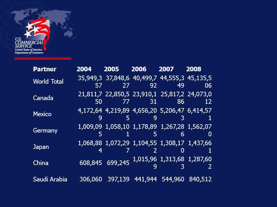 Where U. S exports