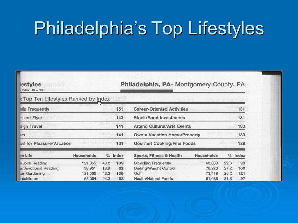 Philadelphias Top Lifestyles