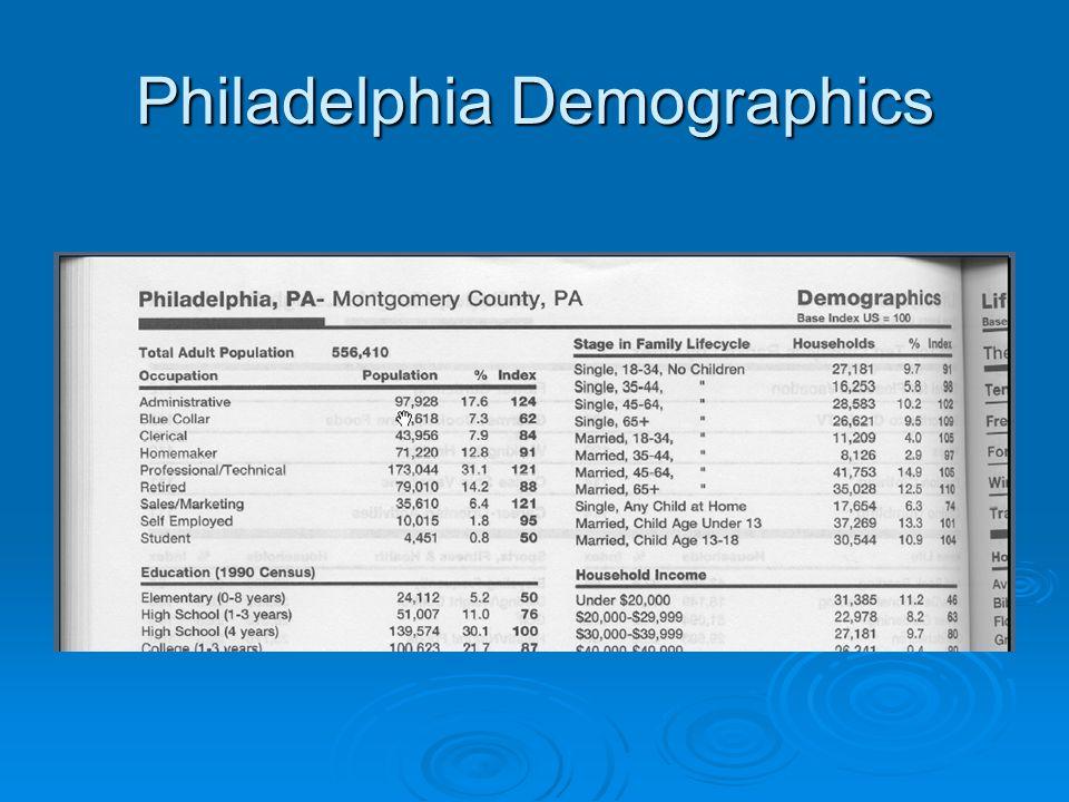 Philadelphia Demographics