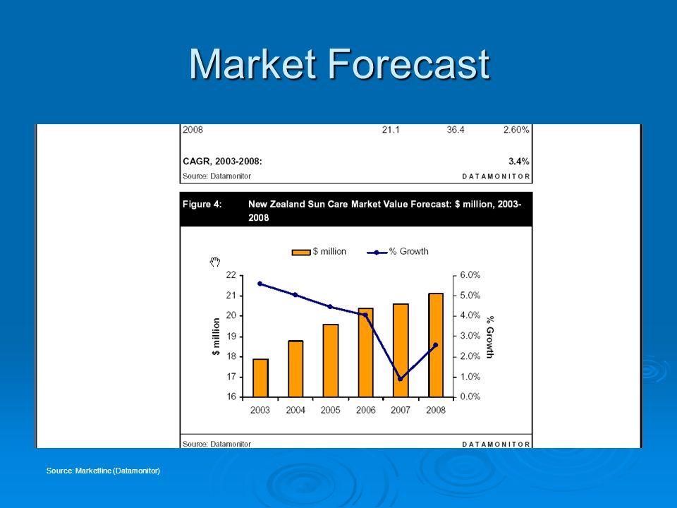 Market Forecast Source: Marketline (Datamonitor)