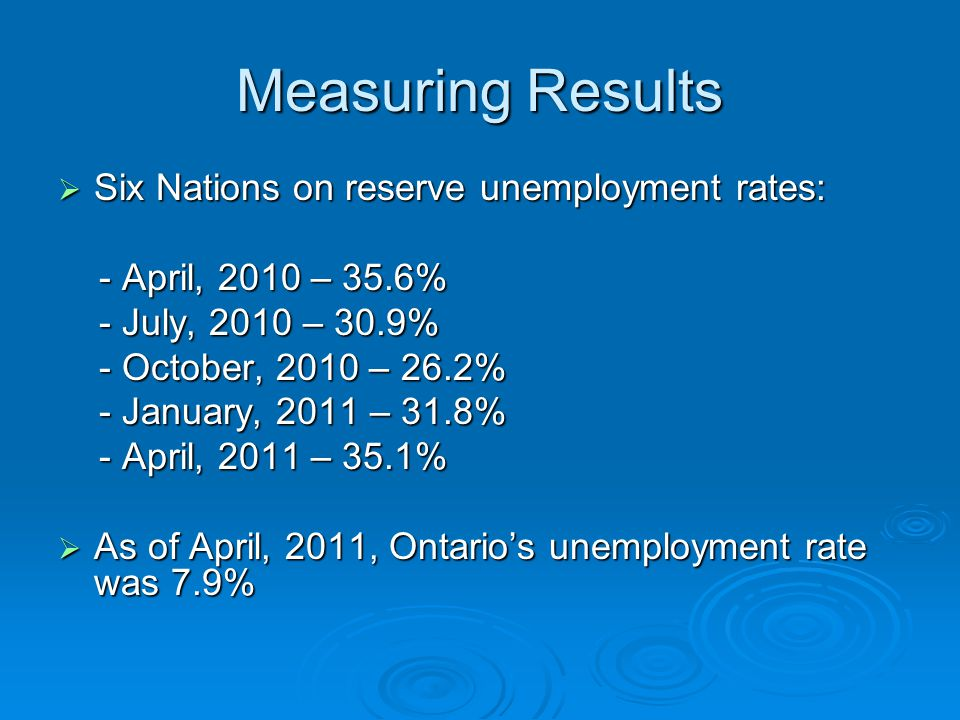 Measuring Results Six Nations on reserve unemployment rates: Six Nations on reserve unemployment rates: - April, 2010 – 35.6% - April, 2010 – 35.6% - July, 2010 – 30.9% - July, 2010 – 30.9% - October, 2010 – 26.2% - October, 2010 – 26.2% - January, 2011 – 31.8% - January, 2011 – 31.8% - April, 2011 – 35.1% - April, 2011 – 35.1% As of April, 2011, Ontarios unemployment rate was 7.9% As of April, 2011, Ontarios unemployment rate was 7.9%