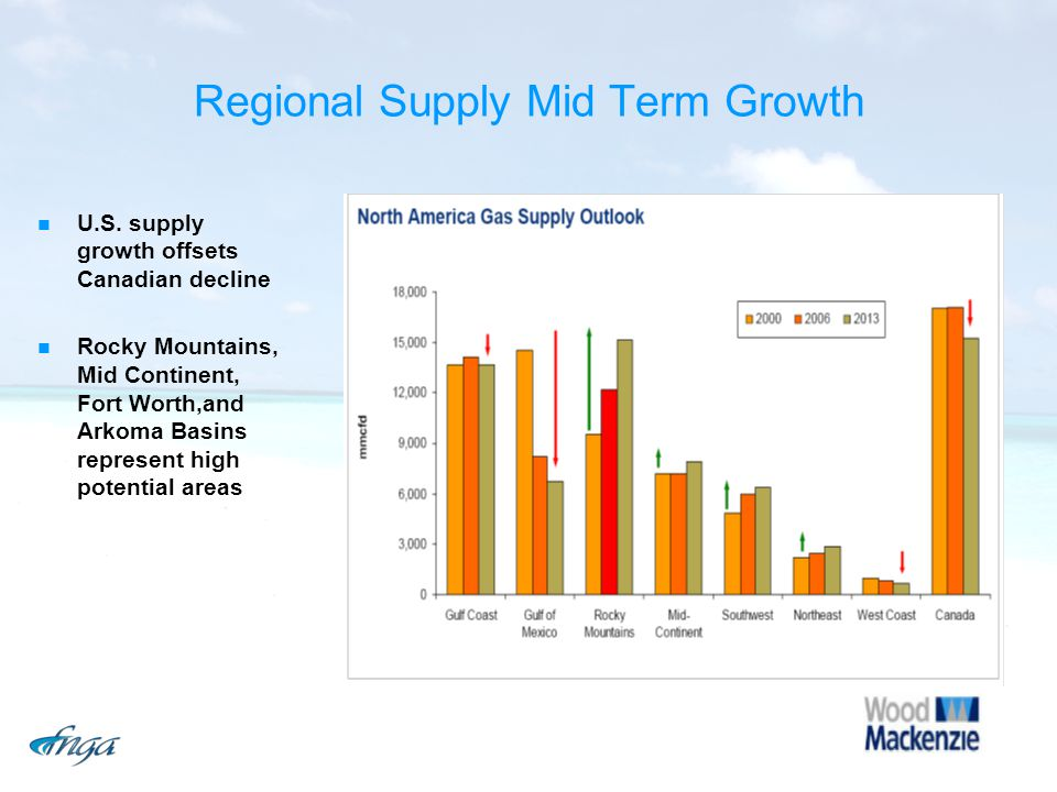 Regional Supply Mid Term Growth U.S. supply growth offsets Canadian decline Rocky Mountains, Mid Continent, Fort Worth,and Arkoma Basins represent hig