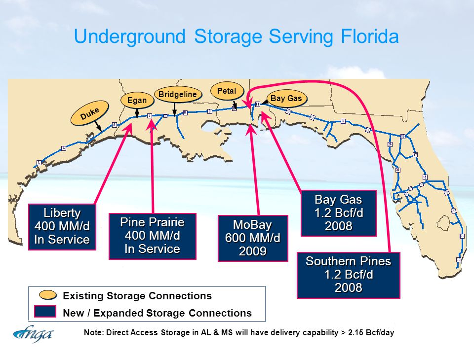 Liberty 400 MM/d In Service Pine Prairie 400 MM/d In Service Bay Gas 1.2 Bcf/d 2008 MoBay 600 MM/d 2009 Southern Pines 1.2 Bcf/d 2008 Egan Duke Bridgeline Petal Bay Gas Existing Storage Connections New / Expanded Storage Connections Note: Direct Access Storage in AL & MS will have delivery capability > 2.15 Bcf/day Underground Storage Serving Florida