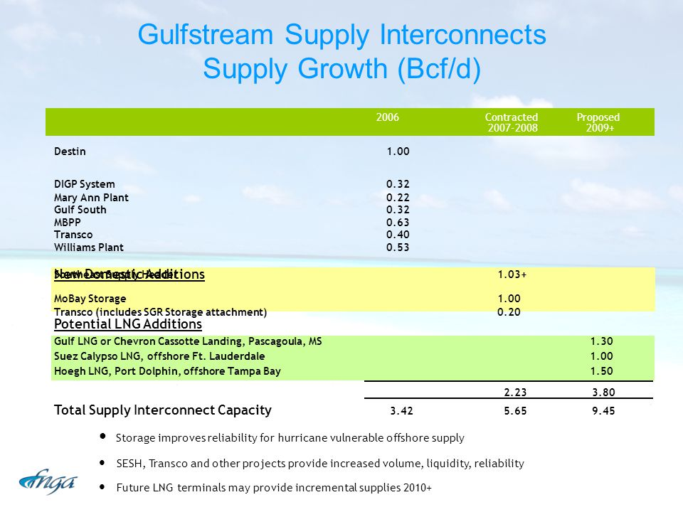Gulfstream Supply Interconnects Supply Growth (Bcf/d) Storage improves reliability for hurricane vulnerable offshore supply SESH, Transco and other projects provide increased volume, liquidity, reliability Future LNG terminals may provide incremental supplies 2010+ 2.23 3.80 Total Supply Interconnect Capacity 3.42 5.65 9.45 2006ContractedProposed 2007-2008 2009+ Southeast Supply Header 1.03+ MoBay Storage 1.00 Transco (includes SGR Storage attachment) 0.20 Gulf LNG or Chevron Cassotte Landing, Pascagoula, MS 1.30 Suez Calypso LNG, offshore Ft.