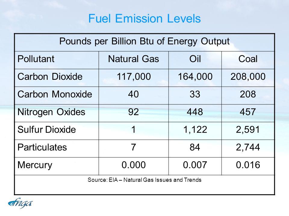 Fuel Emission Levels Pounds per Billion Btu of Energy Output PollutantNatural GasOilCoal Carbon Dioxide117,000164,000208,000 Carbon Monoxide4033208 Ni