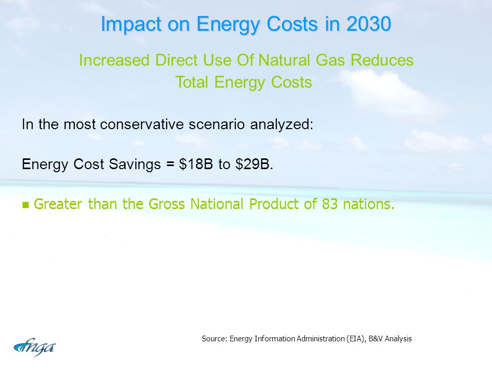 Impact on Energy Costs in 2030 Increased Direct Use Of Natural Gas Reduces Total Energy Costs In the most conservative scenario analyzed: Energy Cost Savings = $18B to $29B.