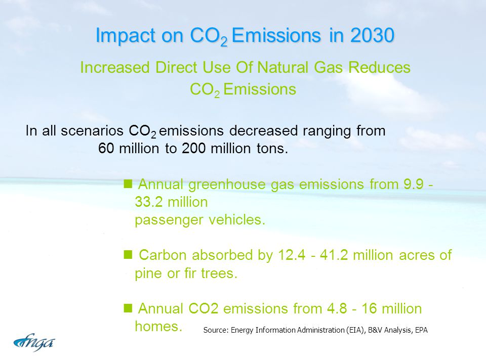 Impact on CO 2 Emissions in 2030 Source: Energy Information Administration (EIA), B&V Analysis, EPA Increased Direct Use Of Natural Gas Reduces CO 2 E