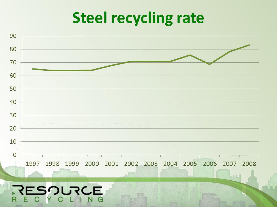 Steel recycling rate