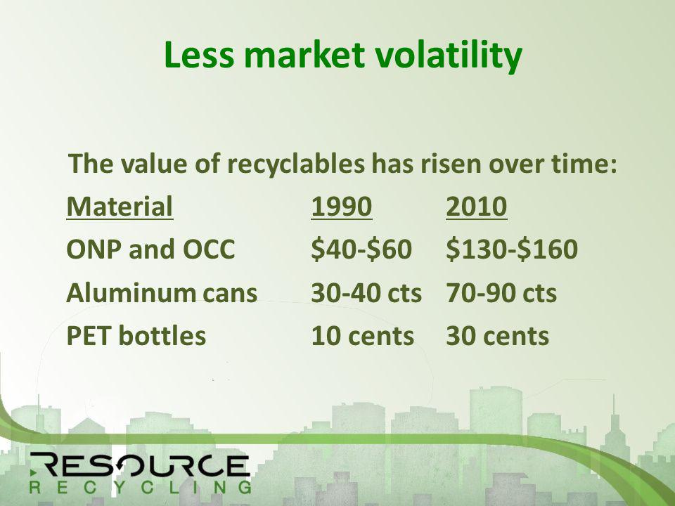Less market volatility The value of recyclables has risen over time: Material 19902010 ONP and OCC$40-$60$130-$160 Aluminum cans30-40 cts70-90 cts PET bottles10 cents30 cents