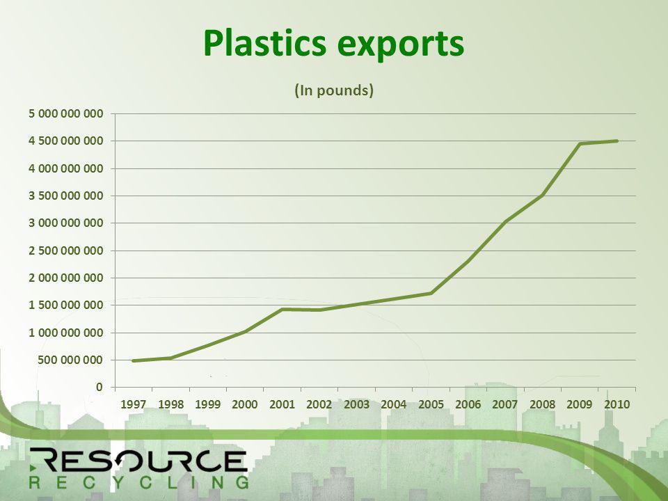 Plastics exports