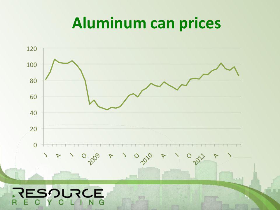 Aluminum can prices