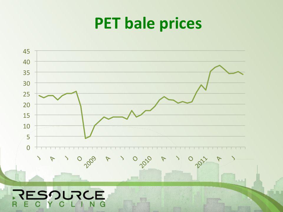 PET bale prices