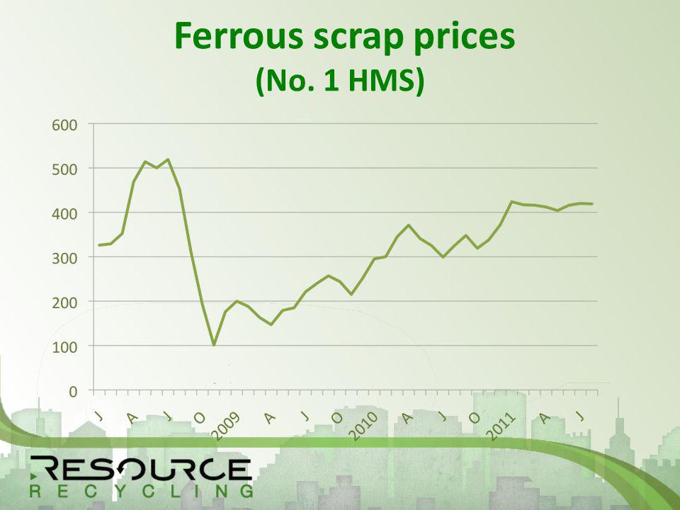 Ferrous scrap prices (No. 1 HMS)