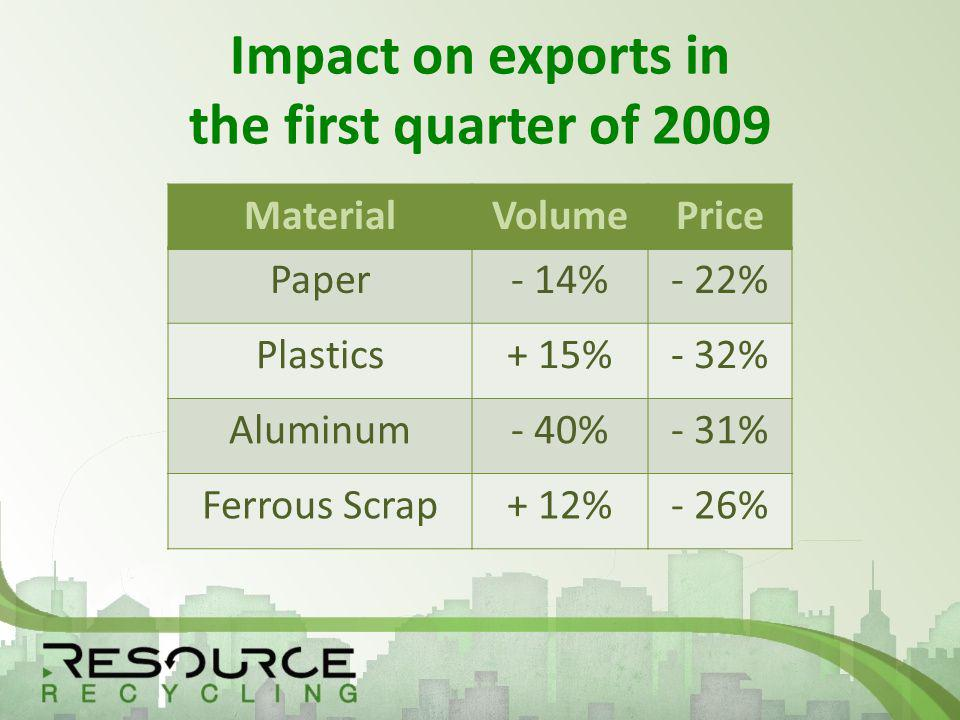Impact on exports in the first quarter of 2009 MaterialVolumePrice Paper- 14%- 22% Plastics+ 15%- 32% Aluminum- 40%- 31% Ferrous Scrap+ 12%- 26%