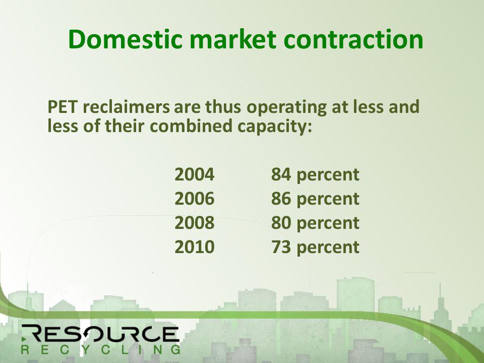 Domestic market contraction PET reclaimers are thus operating at less and less of their combined capacity: 200484 percent 200686 percent 200880 percent 201073 percent