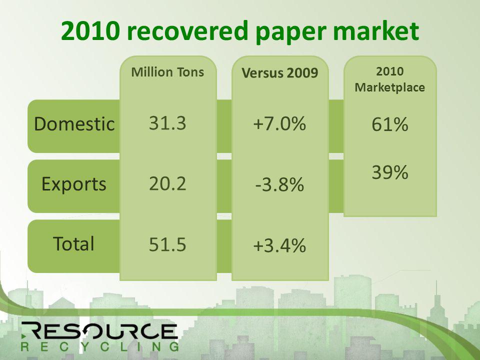2010 recovered paper market 2010 Marketplace 61% 39% 2010 Marketplace 61% 39% Versus % -3.8% +3.4% Versus % -3.8% +3.4% Million Tons Million Tons Domestic Exports Total