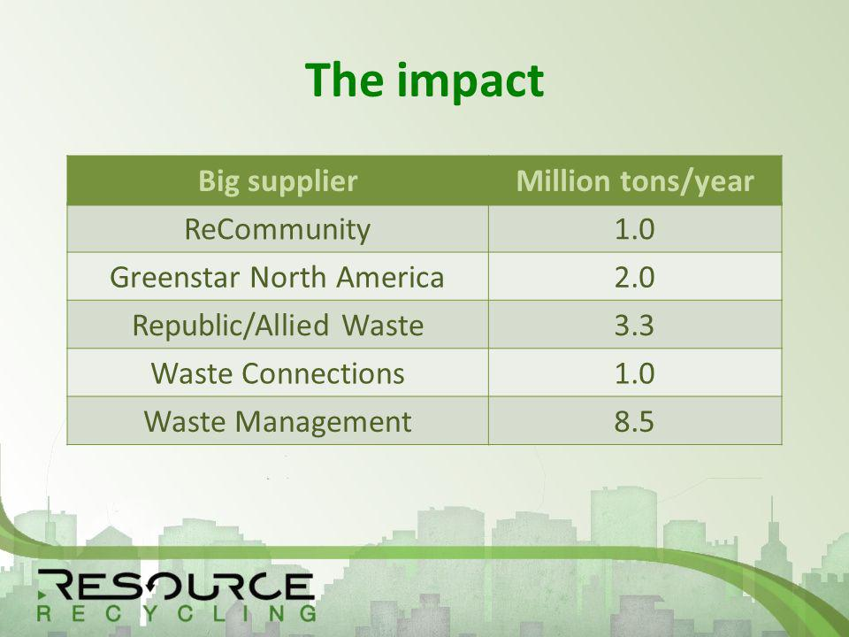 The impact Big supplierMillion tons/year ReCommunity1.0 Greenstar North America2.0 Republic/Allied Waste3.3 Waste Connections1.0 Waste Management8.5