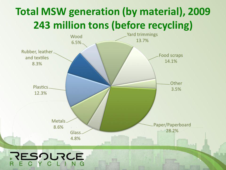 Total MSW generation (by material), 2009 243 million tons (before recycling)