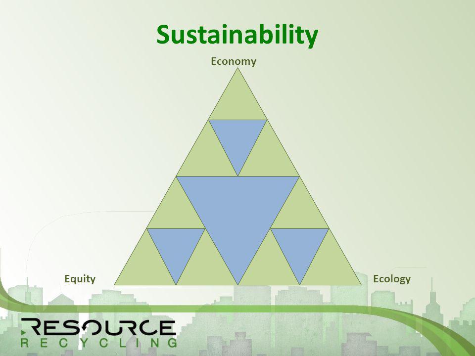 Sustainability Economy EcologyEquity