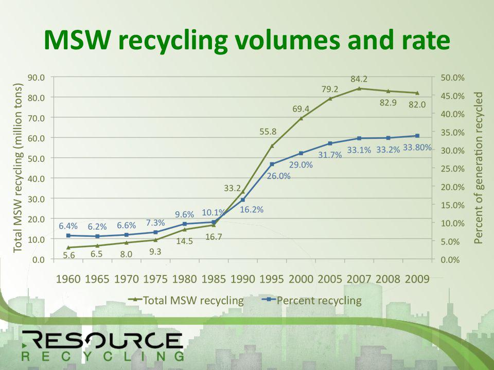 MSW recycling volumes and rate