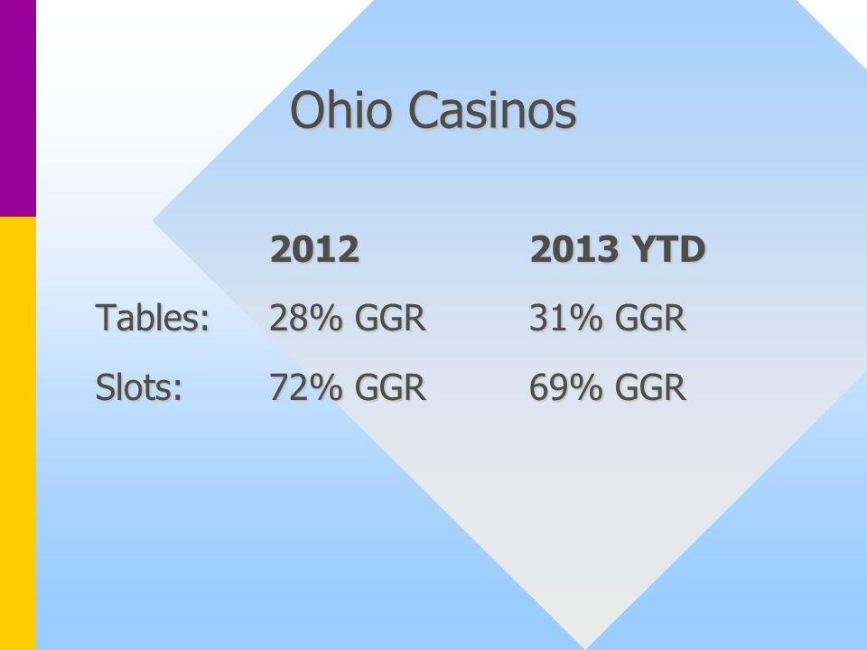 Ohio Casinos 2012 2013 YTD Tables: 28% GGR31% GGR Slots: 72% GGR69% GGR
