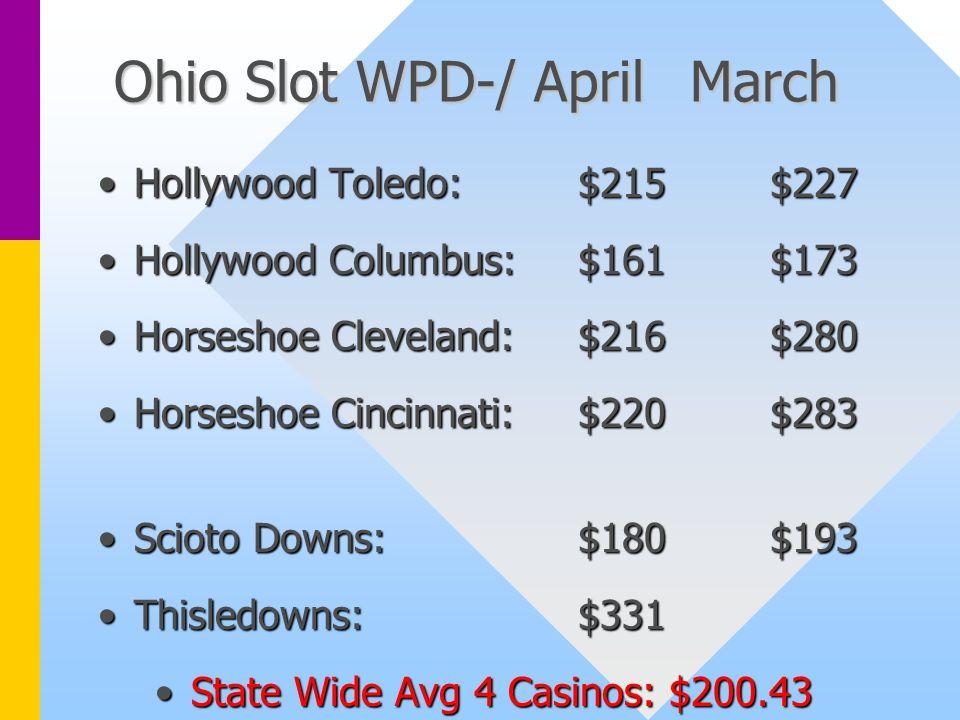 Ohio Slot WPD-/ AprilMarch Hollywood Toledo:$215$227Hollywood Toledo:$215$227 Hollywood Columbus:$161$173Hollywood Columbus:$161$173 Horseshoe Cleveland:$216$280Horseshoe Cleveland:$216$280 Horseshoe Cincinnati:$220$283Horseshoe Cincinnati:$220$283 Scioto Downs:$180$193Scioto Downs:$180$193 Thisledowns:$331Thisledowns:$331 State Wide Avg 4 Casinos: $200.43State Wide Avg 4 Casinos: $200.43
