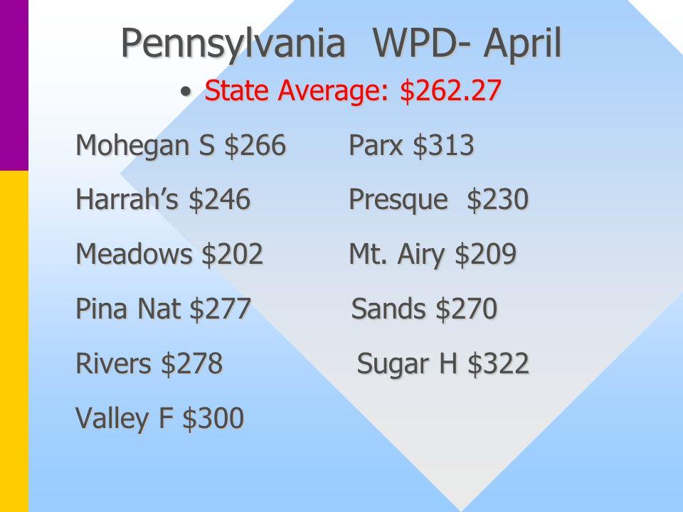 Pennsylvania WPD- April State Average: $262.27State Average: $262.27 Mohegan S $266Parx $313 Harrahs $246Presque $230 Meadows $202Mt.