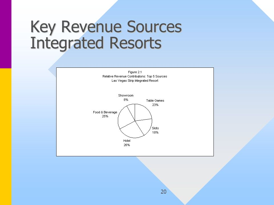 20 Key Revenue Sources Integrated Resorts