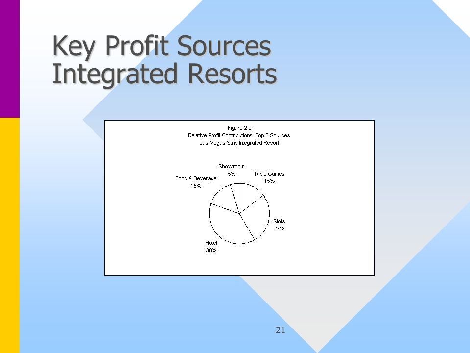 21 Key Profit Sources Integrated Resorts