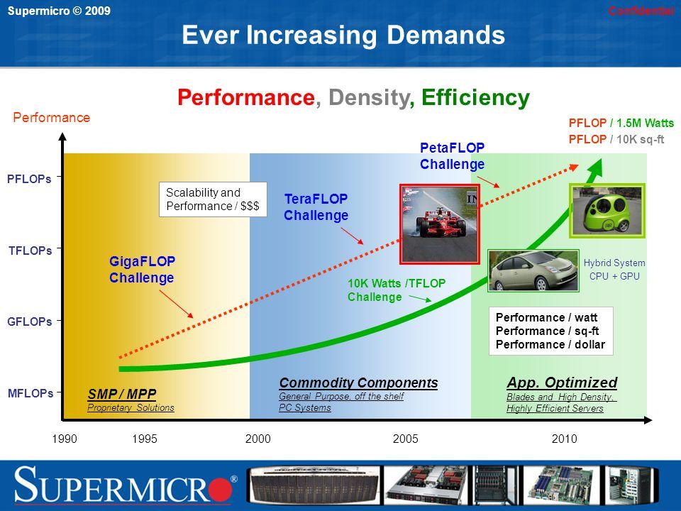 Supermicro © 2009Confidential Ever Increasing Demands MFLOPs GFLOPs TFLOPs PFLOPs Performance 19901995200020052010 SMP / MPP Proprietary Solutions Com