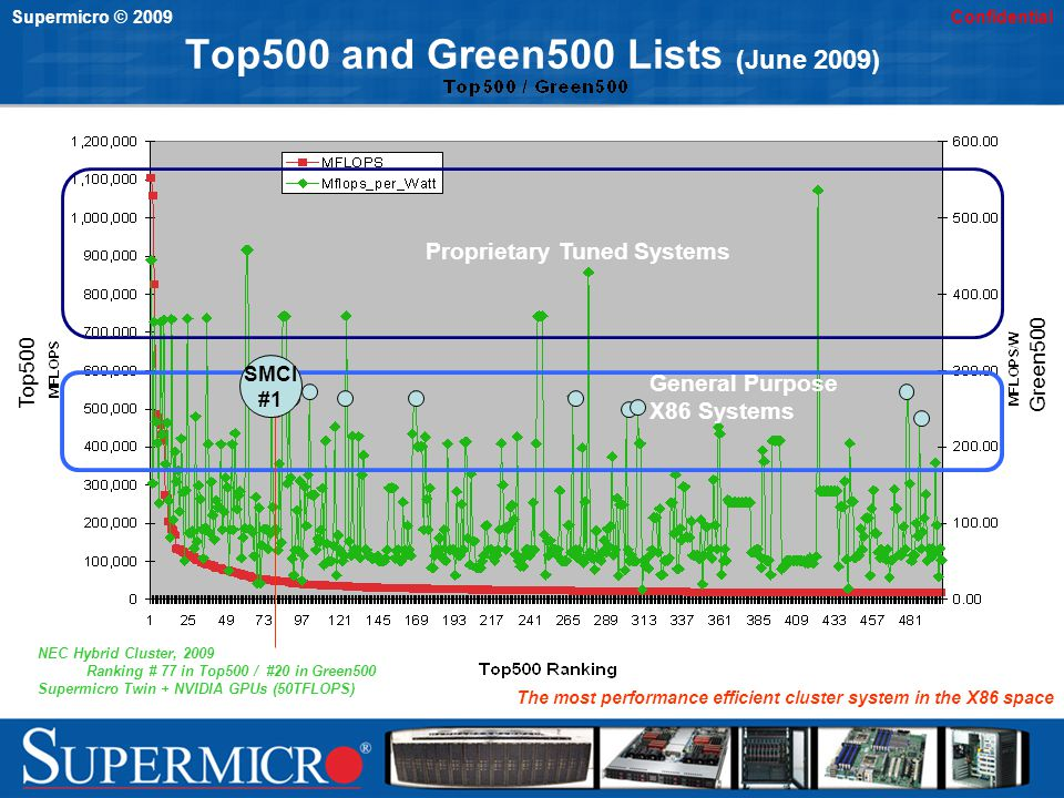 Supermicro © 2009Confidential Top500 and Green500 Lists (June 2009) NEC Hybrid Cluster, 2009 Ranking # 77 in Top500 / #20 in Green500 Supermicro Twin + NVIDIA GPUs (50TFLOPS) Top500 Green500 Proprietary Tuned Systems General Purpose X86 Systems SMCI #1 The most performance efficient cluster system in the X86 space