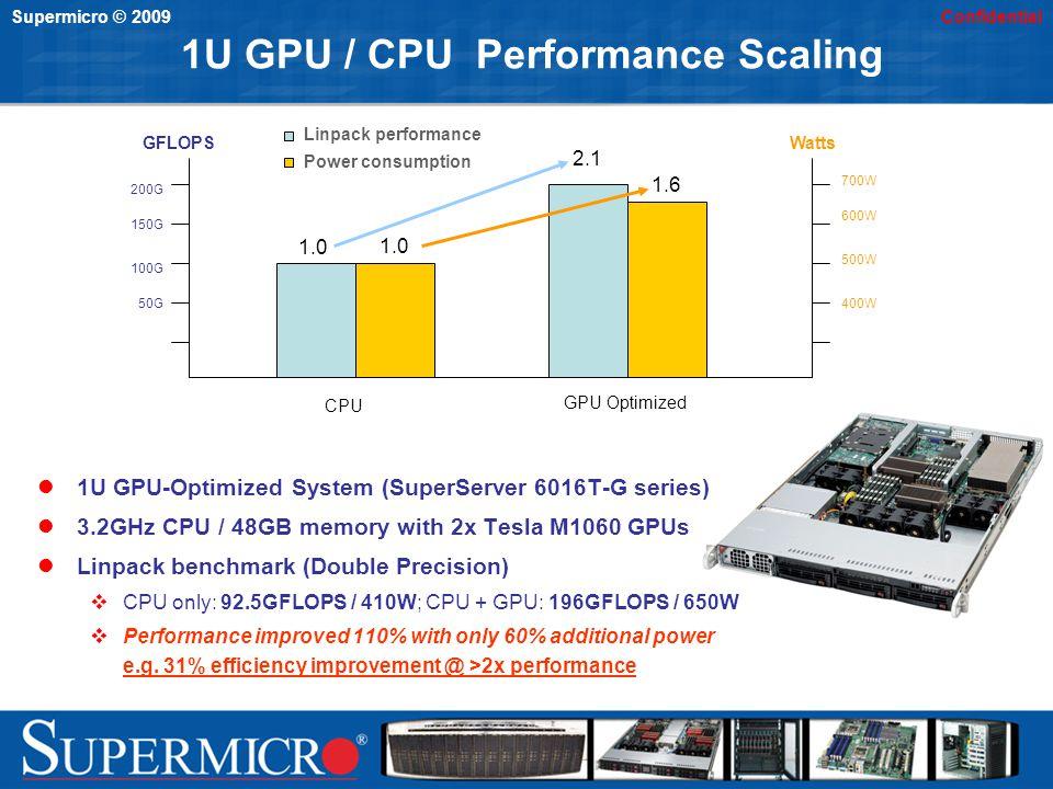 Supermicro © 2009Confidential 1U GPU / CPU Performance Scaling 1U GPU-Optimized System (SuperServer 6016T-G series) 3.2GHz CPU / 48GB memory with 2x T
