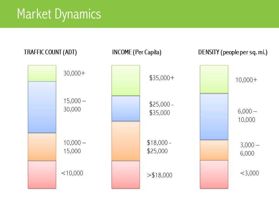 TRAFFIC COUNT (ADT)INCOME (Per Capita)DENSITY (people per sq.